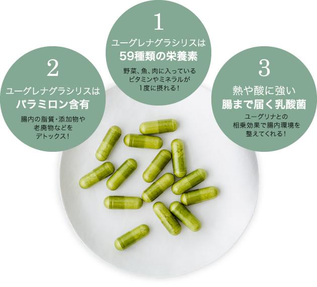 1ユーグレナグラシリスは59種類の栄養素野菜、魚、肉に入っているビタミンやミネラルが1度に摂れる! 2ユーグレナグラシリスはパラミロン含有腸内の脂質・添加物や老廃物などをデトックス! 3熱や酸に強い腸まで届く乳酸菌ユーグリナとの相乗効果で腸内環境を整えてくれる!